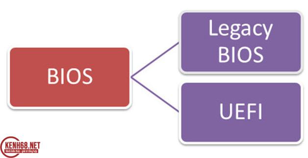 Khác nhau giữa UEFI và BIOS truyền thống là gì